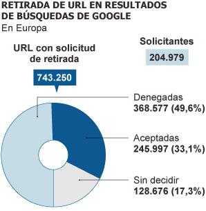 Fuente: Google y ElPaís